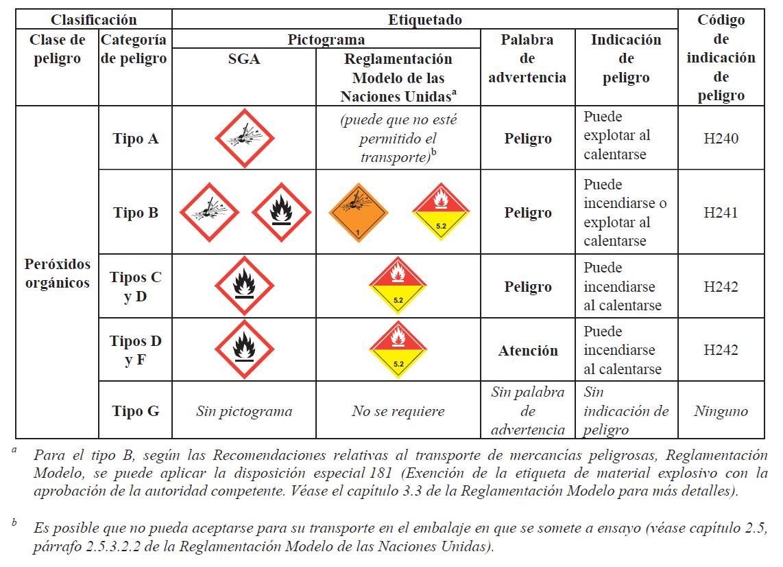 Peróxidos orgánicos