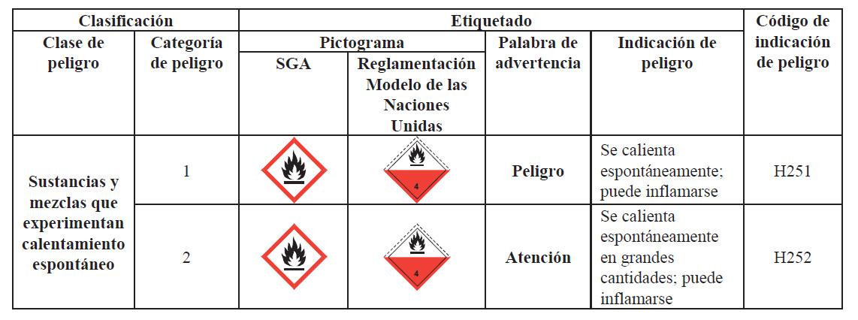 Sustancias y mezclas que experimentan calentamiento espontáneo