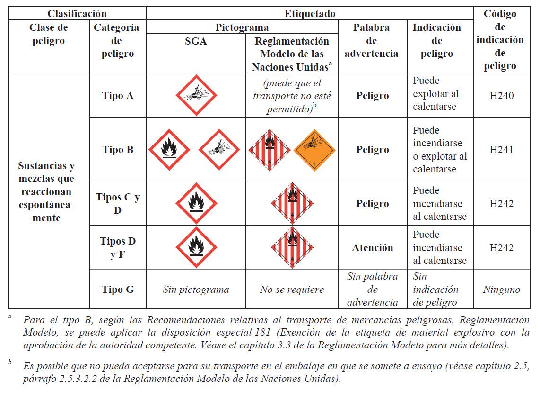 Sustancias y mezclas que reaccionan espontáneamente