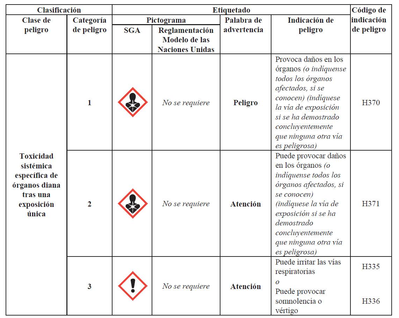 Toxicidad sistémica de órganos diana tras una exposición única
